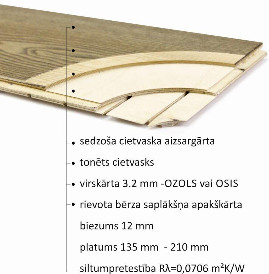 Divslāņu grīdas dēļi 12mm uzbūve